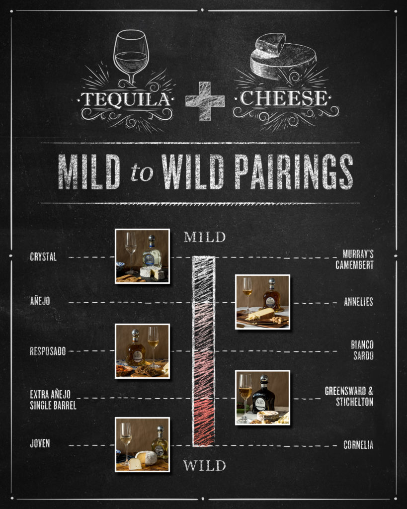 https://blog.murrayscheese.com/wp-content/uploads/2017/01/Casa-Noble-x-Murrays-Pairing-Infogrpahic-Instagram-Size-2-819x1024.jpg